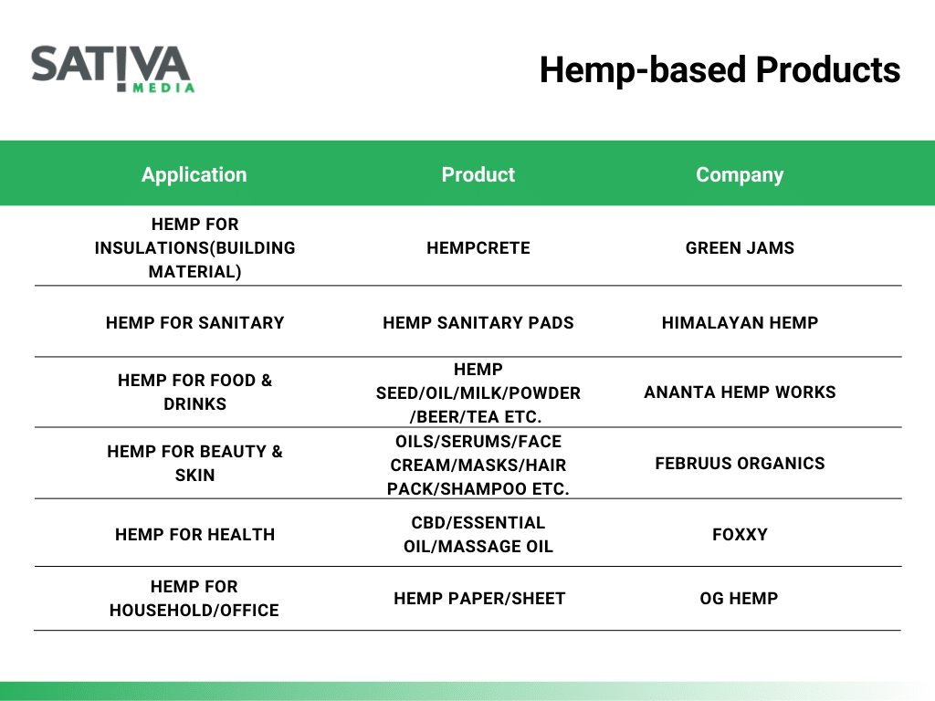 Hemp Based Products